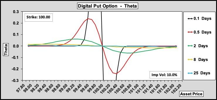 Delta Put Option Theta w.r.t. Time to Expiry