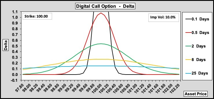 Digital Call Option Delta over Time to Expiry