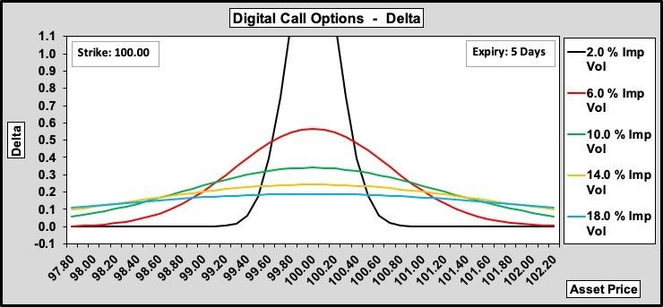Digital Call Option Delta