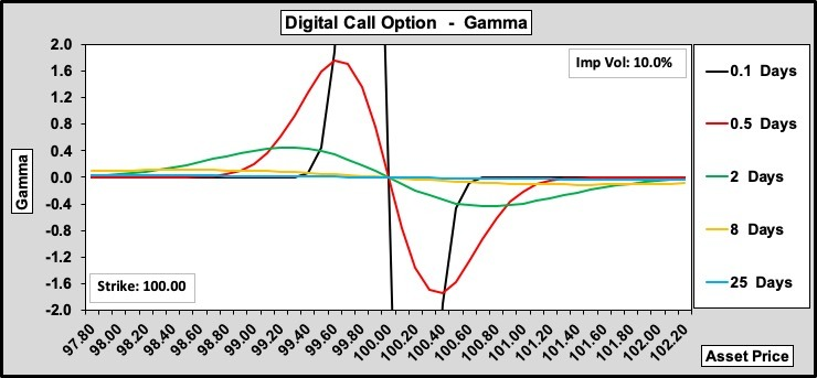 Digital Call Option Gamma over Time