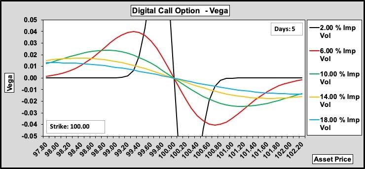 Digital Call Theta w.r.t Volatility