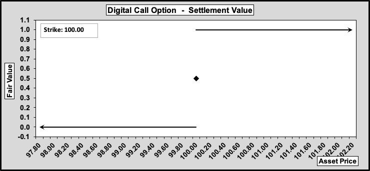 Digital Call Options