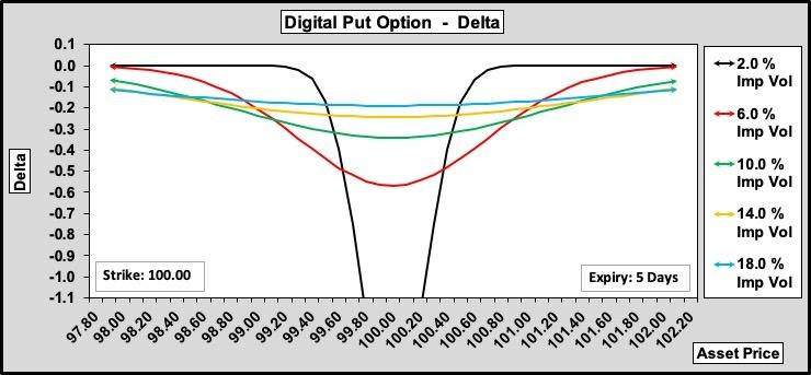 Digital Put Delta