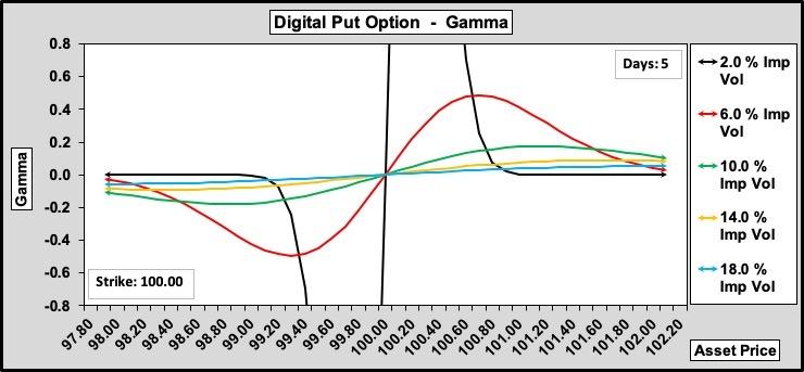 Digital Put Gamma