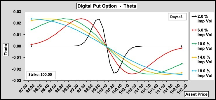 Digital Put Theta