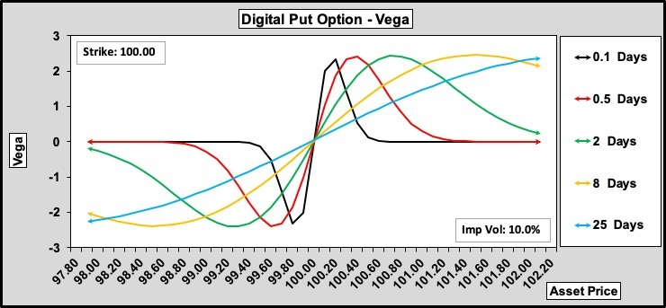 Digital Put Vega w.r.t. Time to Expiry