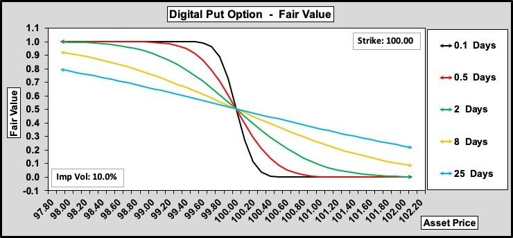 Digital Put Option Value Over Time
