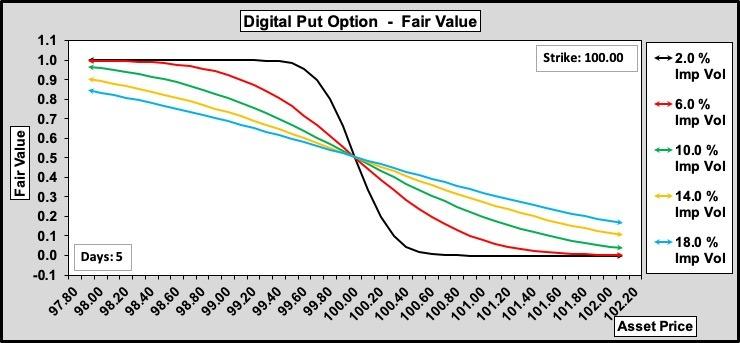 Digital Put Values w.r.t. Volatility