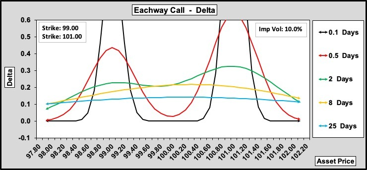 Eachway Call Delta w.r.t. Time to Expiry