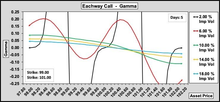 Eachway Call Gamma w.r.t. Volatility