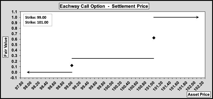 Eachway Call Settlement Value 0.25.100