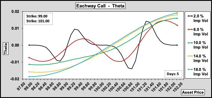 Eachway Call Theta w.r.t. Volatility