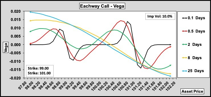 Eachway Call Vega w.r.t. Time to Expiry