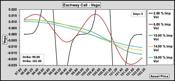 Eachway Call Vega w.r.t. Volatility