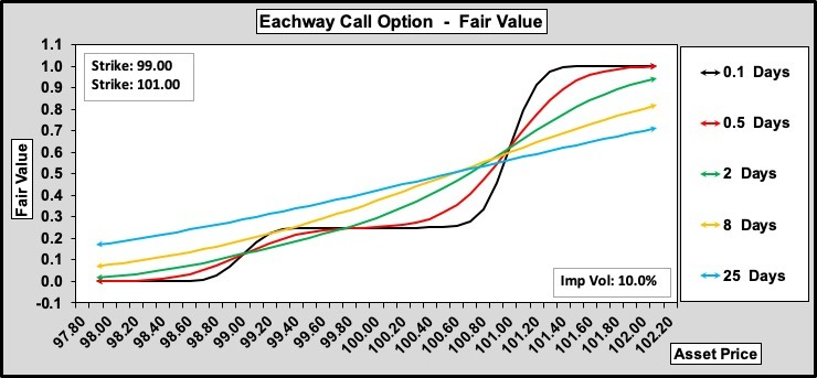 Eachway Call w.r.t. Time to Expiry 0.25.100