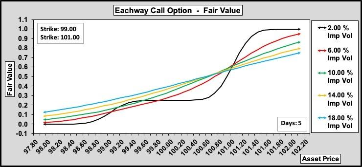 Eachway Call w.r.t. Volatility 0.25.100