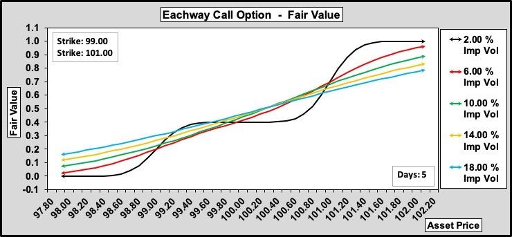 Eachway Call w.r.t. Volatility