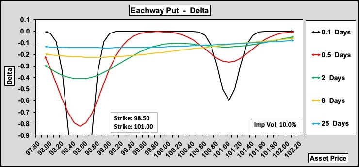 Eachway Put Delta w.r.t. Time to Expiry 100-25-0