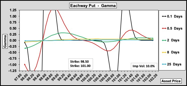 Eachway Put Gamma w.r.t. Time to Expiry 100-25-0