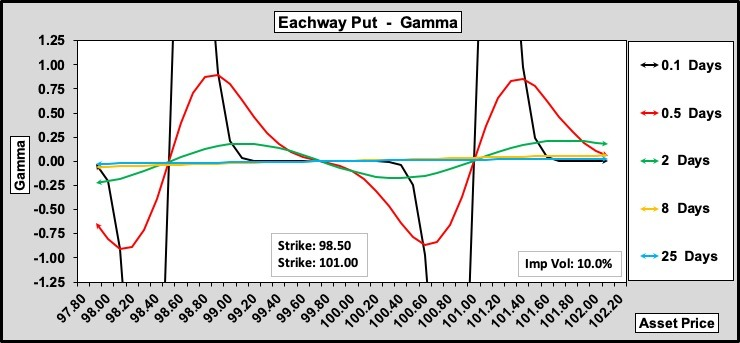 Eachway Put Gamma w.r.t. Time to Expiry 100-50-0