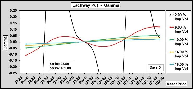 Eachway Put Gamma w.r.t. Volatility 100-50-0