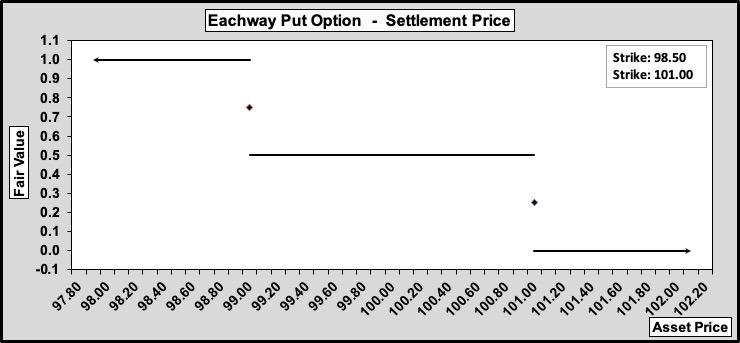 Eachway Put Settlement Values. 100-50-0