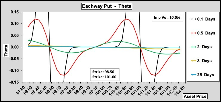 Eachway Put Theta w.r.t. Time to Expiry 100.50.0