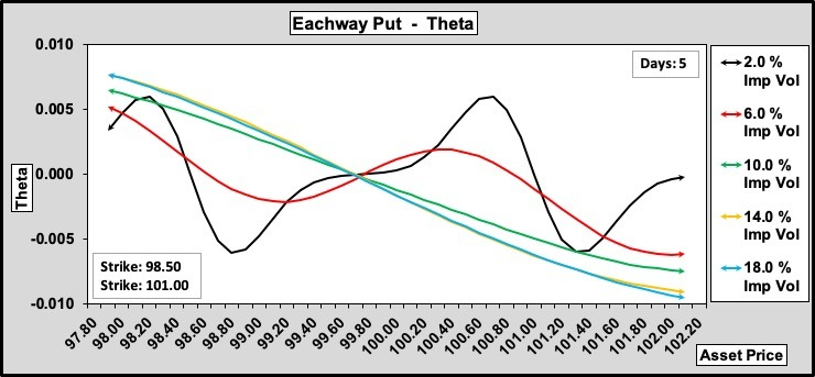 Eachway Put Theta w.r.t. Volatility 100.50.0