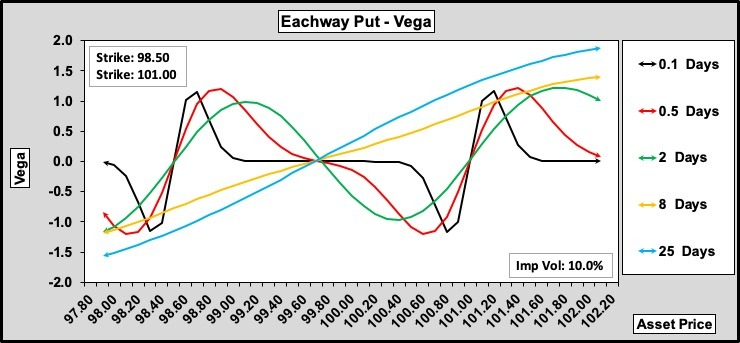 Eachway Put Vega w.r.t. Time to Expiry 100-50-0