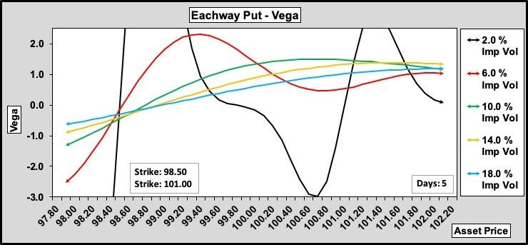 achway Put Vega w.r.t. Volatility 100-25-0