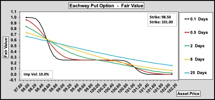 Eachway Puts w.r.t. Time to Expiry 100-25-0