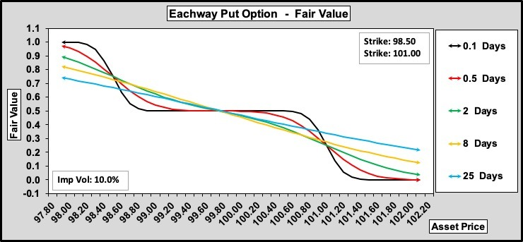 Eachway Puts w.r.t. Time to Expiry 100-50-0