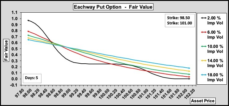 Eachway Puts w.r.t. Volatility 100-25-0