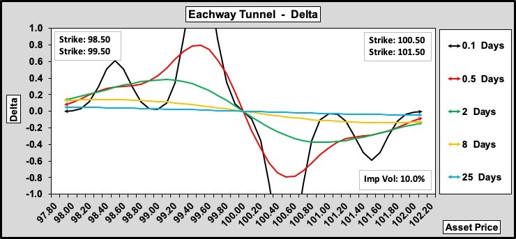 Eachway Tunnel Delta w.r.t. Time to Expiry 100-25-0