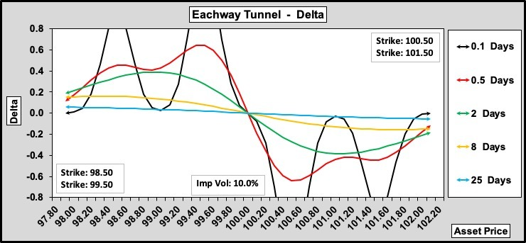 Eachway Tunnel Delta w.r.t. Time to Expiry 100-40-0
