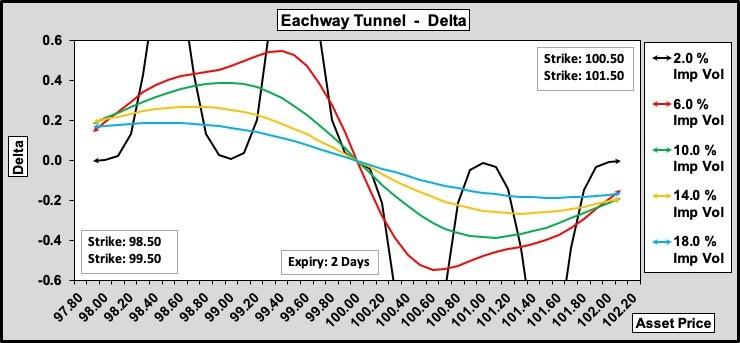Eachway Tunnel Delta w.r.t. Volatility 100-40-0