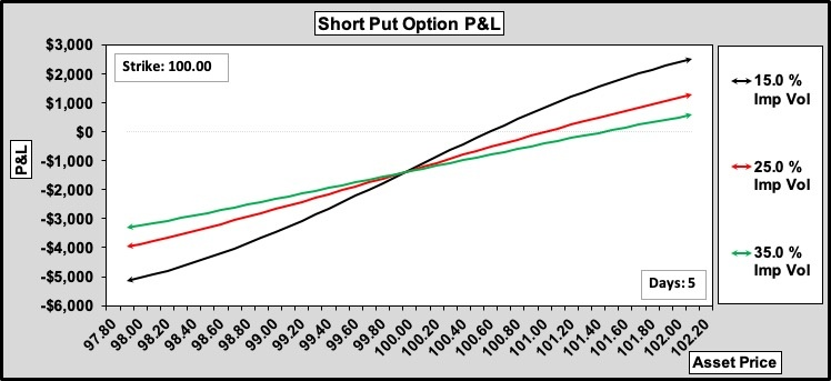Short Digital Put P&L - 5 Days to Expiry