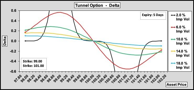 Tunnel Delta w.r.t. Volatility