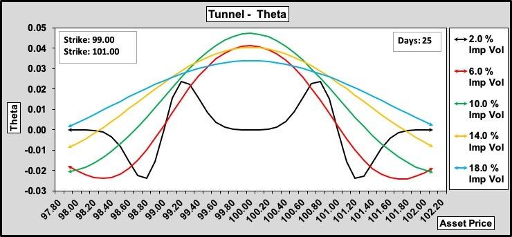 Tunnel Option Theta w.r.t. Volatility