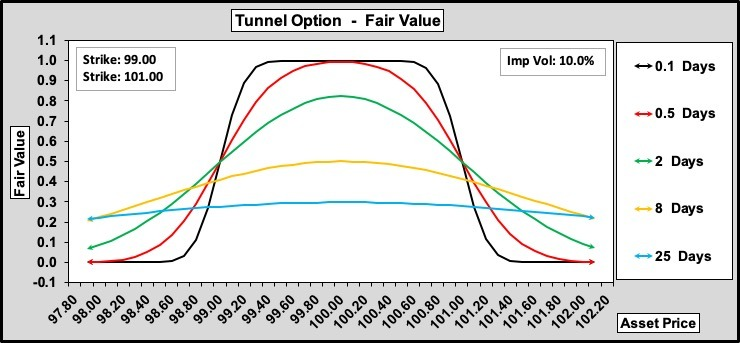 Tunnel Option Value w.r.t Time to Expiry