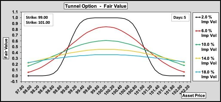 Tunnel Options