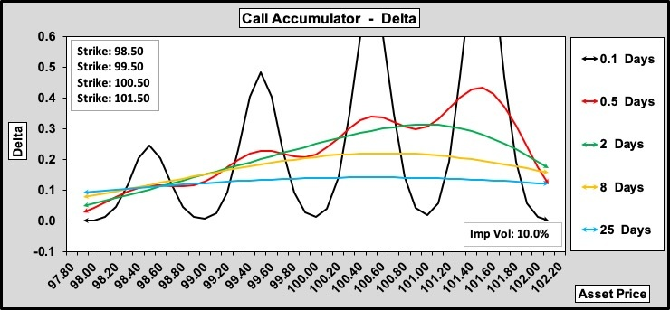Call Accumulator Delta w.r.t. Time to Expiry