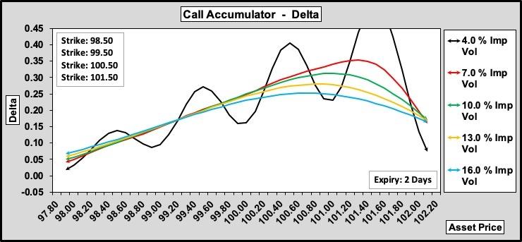 Call Accumulator Delta w.r.t. Volatility