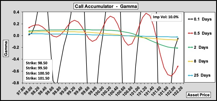 Call Accumulator Gamma w.r.t. Time to Expiry