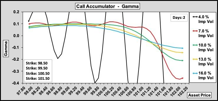 Call Accumulator Gamma w.r.t. Volatility