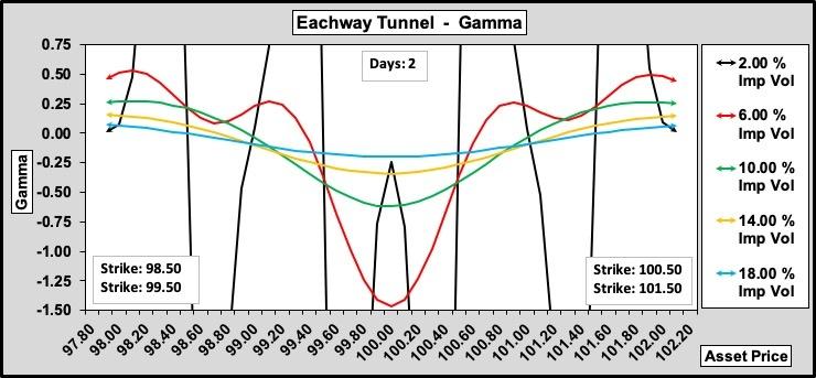 Eachway Tunnel Gamma