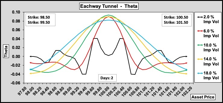 Eachway Tunnel Theta