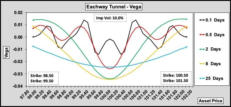Eachway Tunnel Vega