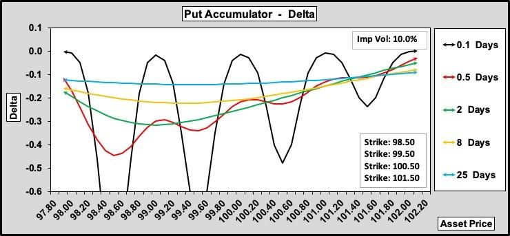Put Accumulator Delta w.r.t. Time to Expiry