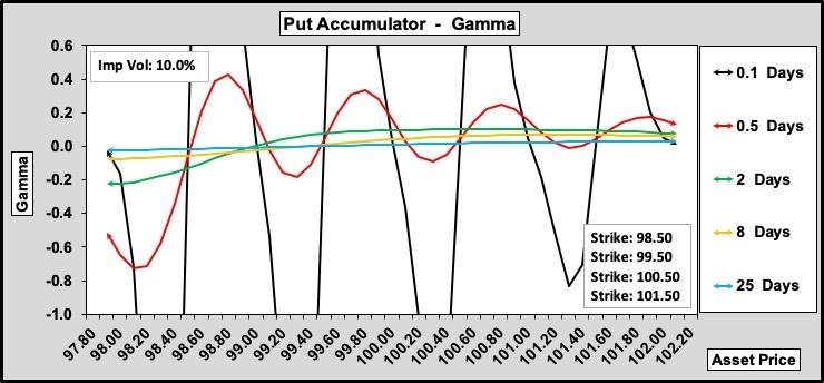 Put Accumulator Gamma w.r.t. Time to Expiry